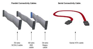 Cabling Evolution